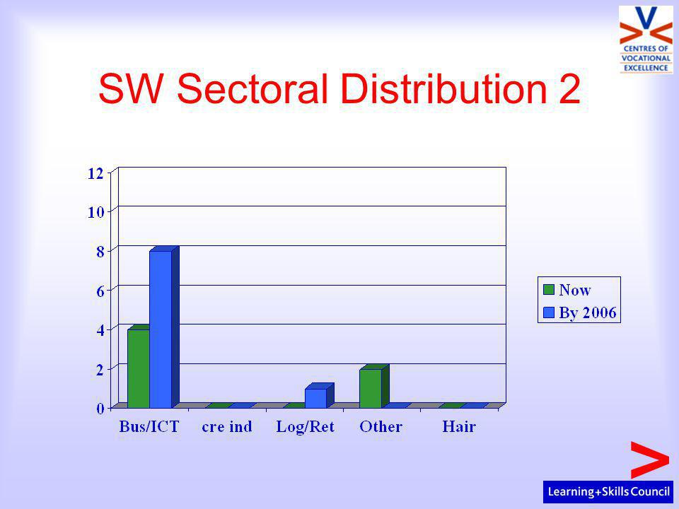 SW Sectoral Distribution 2