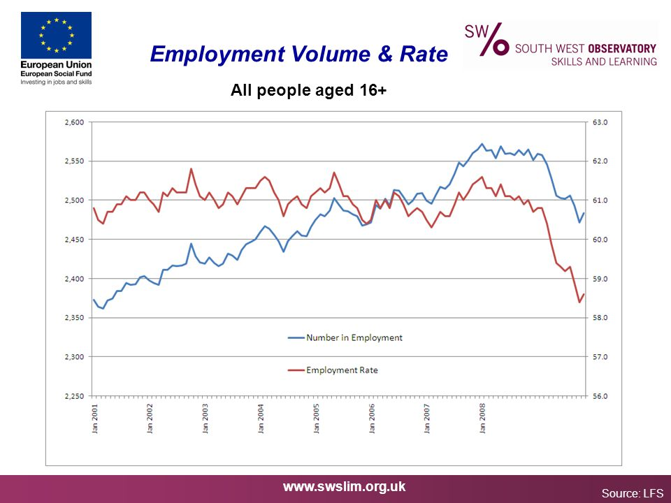 www.swslim.org.uk Employment Volume & Rate Source: LFS All people aged 16+
