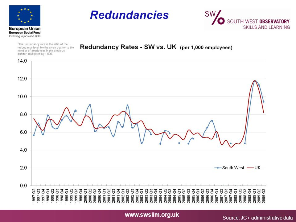 www.swslim.org.uk Redundancies Source: JC+ administrative data