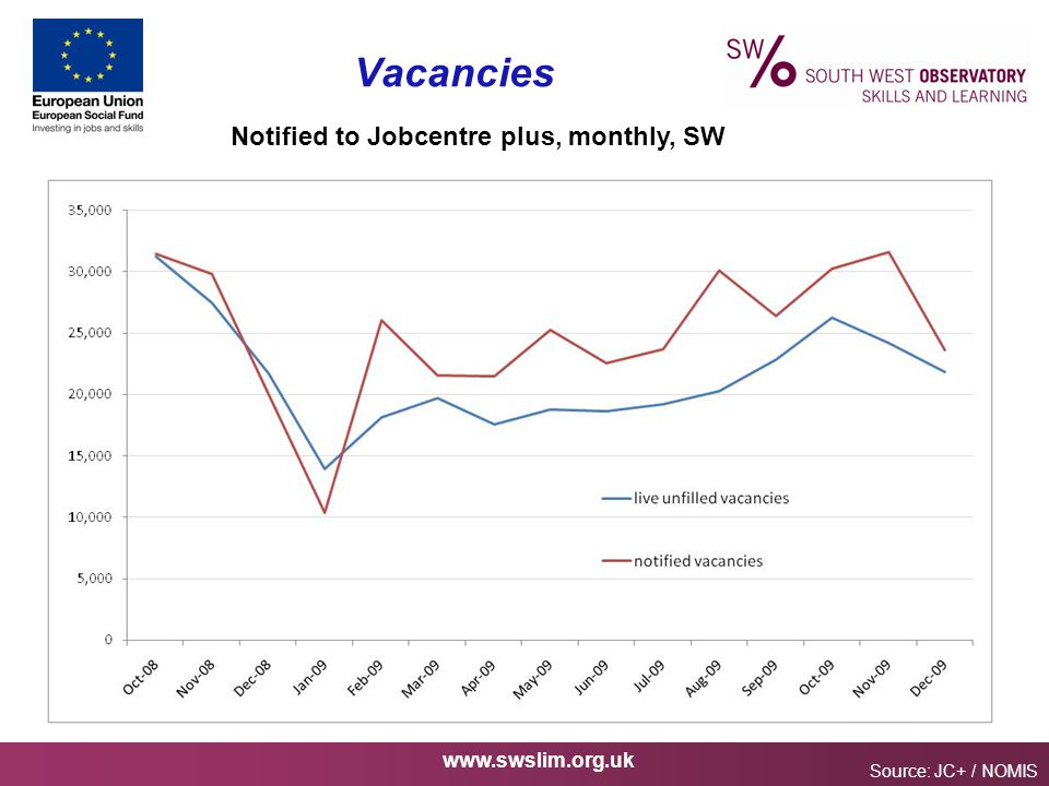 www.swslim.org.uk Vacancies Source: JC+ / NOMIS Notified to Jobcentre plus, monthly, SW