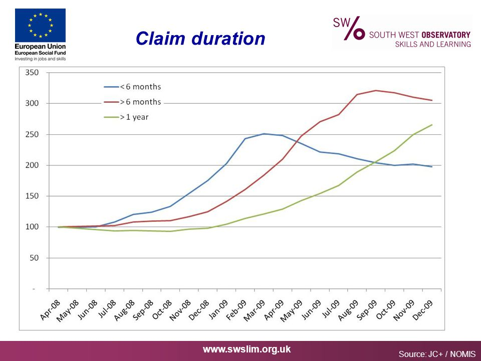 www.swslim.org.uk Claim duration Source: JC+ / NOMIS