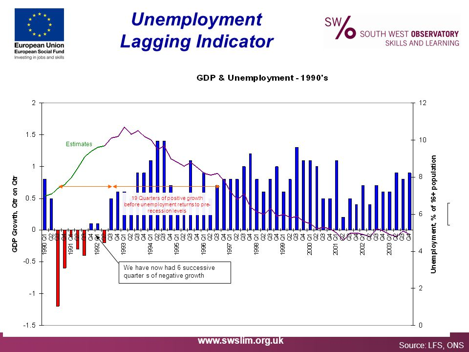 www.swslim.org.uk Unemployment Lagging Indicator Source: LFS, ONS Estimates 19 Quarters of positive growth before unemployment returns to pre- recession levels We have now had 6 successive quarter s of negative growth