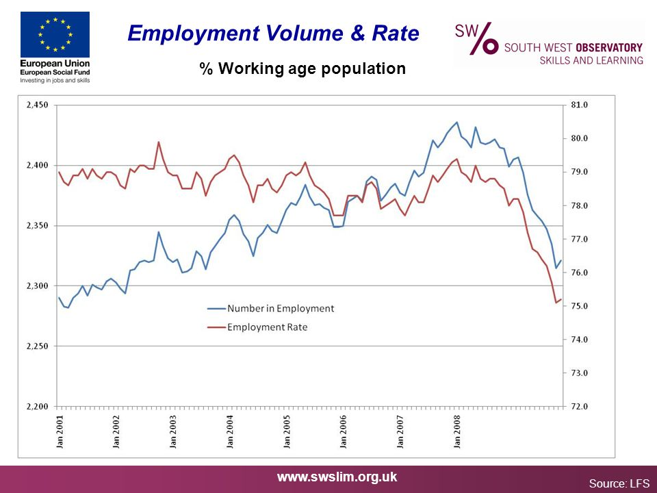 www.swslim.org.uk Employment Volume & Rate Source: LFS % Working age population