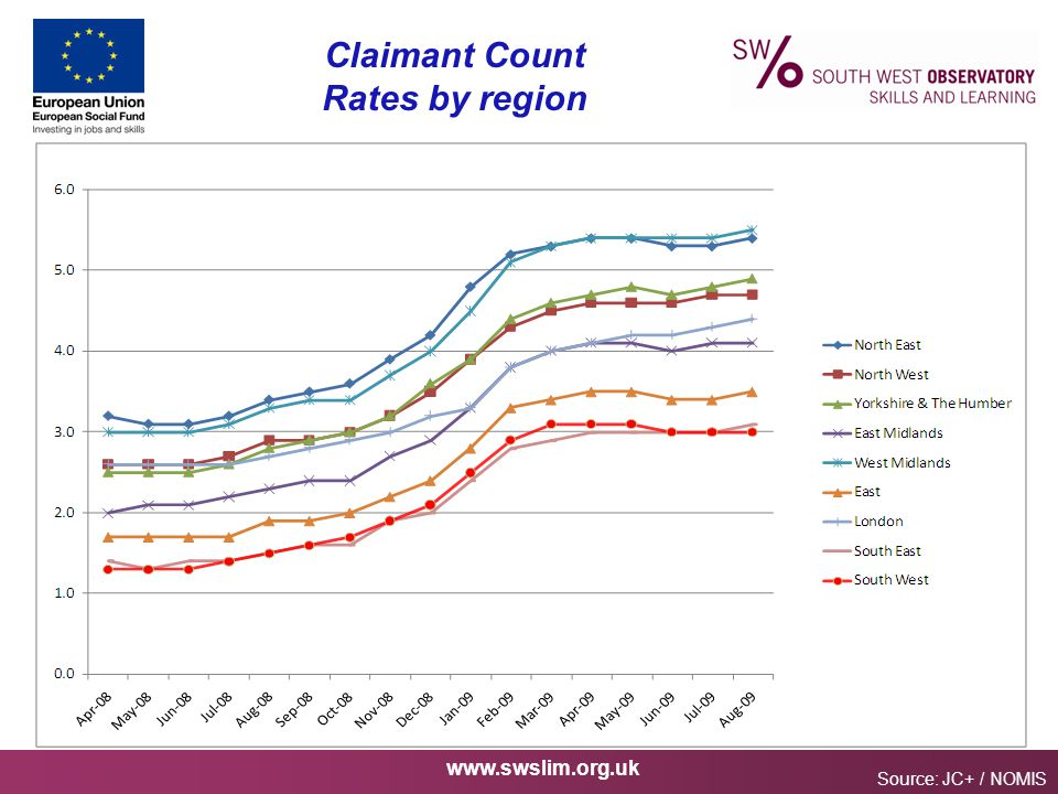 www.swslim.org.uk Claimant Count Rates by region Source: JC+ / NOMIS