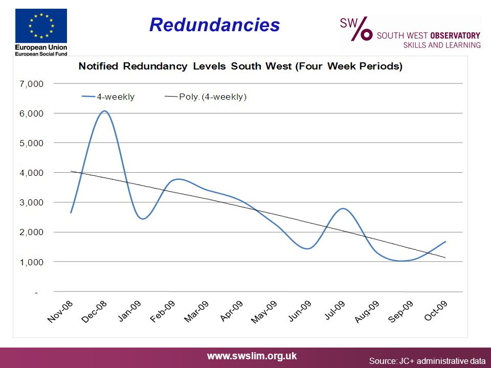 www.swslim.org.uk Redundancies Source: JC+ administrative data Notified redundancies each week, South West, 1st Nov 2008 to 12th June 2009