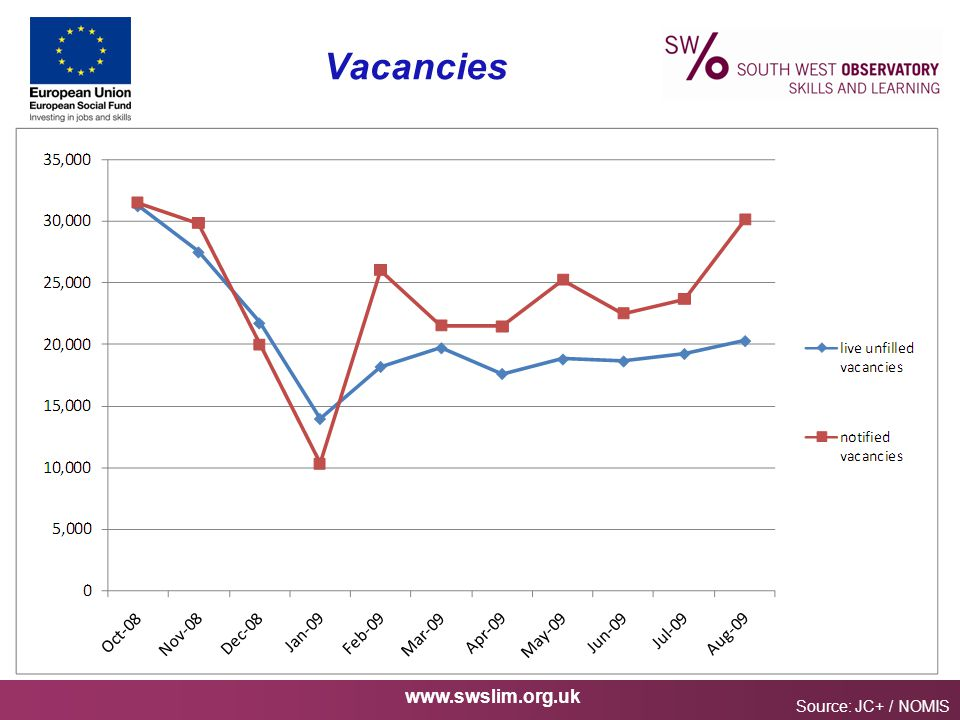 www.swslim.org.uk Vacancies Source: JC+ / NOMIS