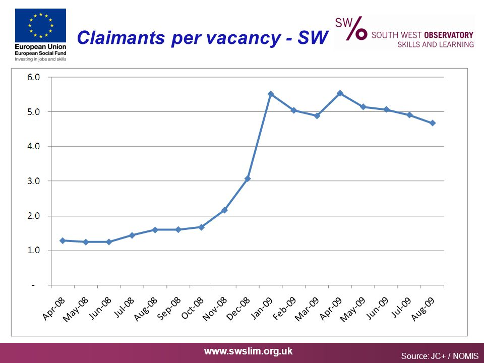 www.swslim.org.uk Claimants per vacancy - SW Source: JC+ / NOMIS