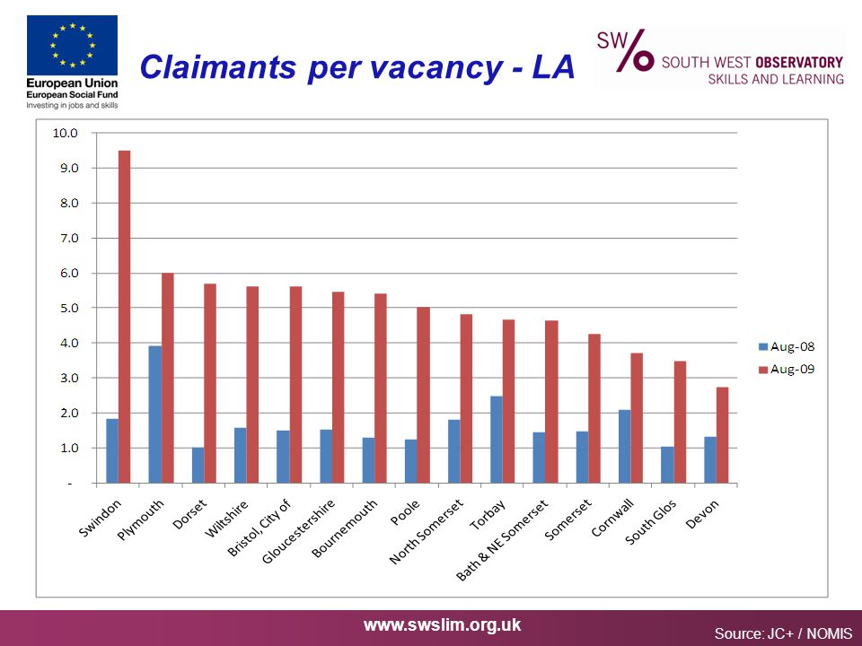www.swslim.org.uk Claimants per vacancy - LA Source: JC+ / NOMIS
