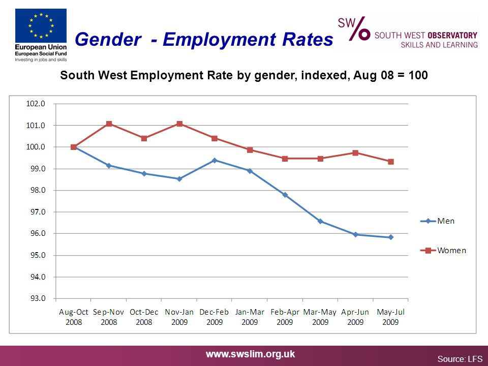 www.swslim.org.uk Gender - Employment Rates Source: LFS South West Employment Rate by gender, indexed, Aug 08 = 100