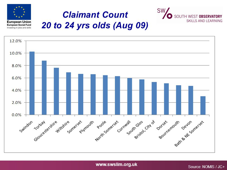 www.swslim.org.uk Claimant Count 20 to 24 yrs olds (Aug 09) Source: NOMIS / JC+
