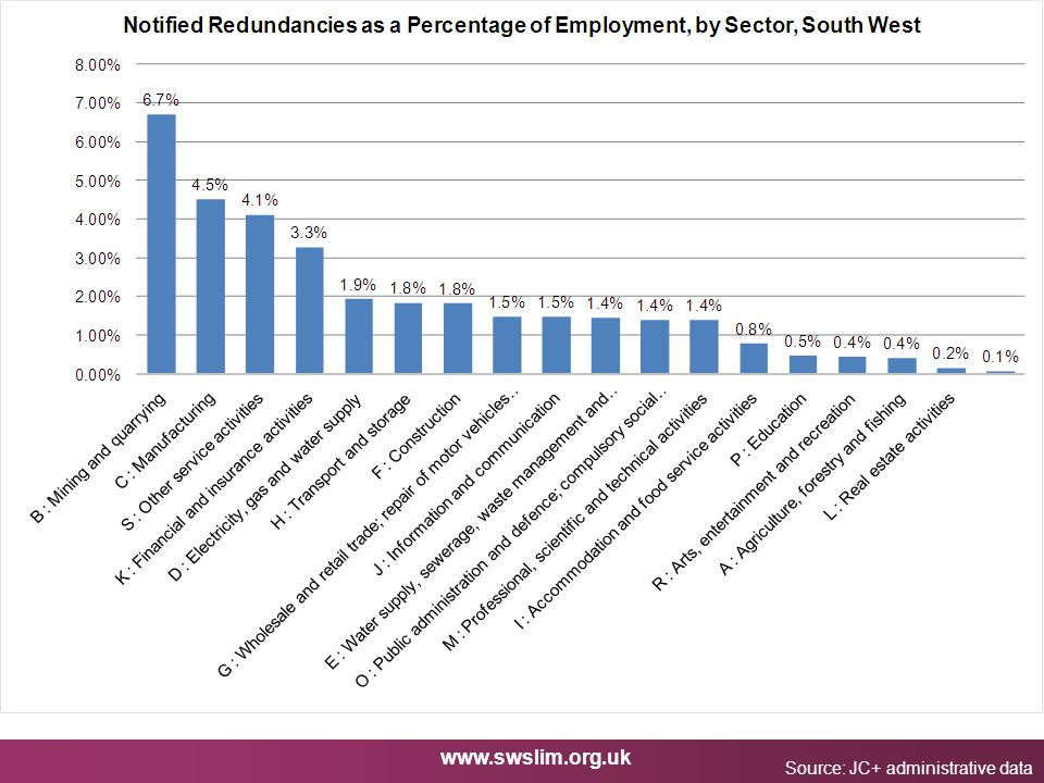 www.swslim.org.uk Impact on Sectors Source: JC+ administrative data