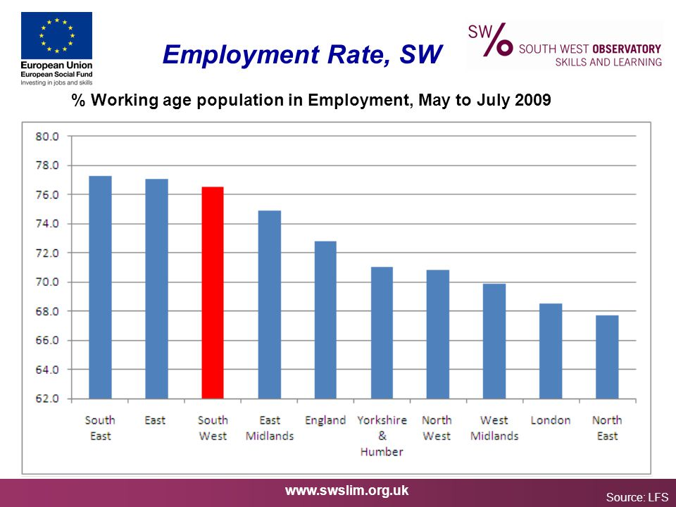 www.swslim.org.uk Employment Rate, SW Source: LFS % Working age population in Employment, May to July 2009