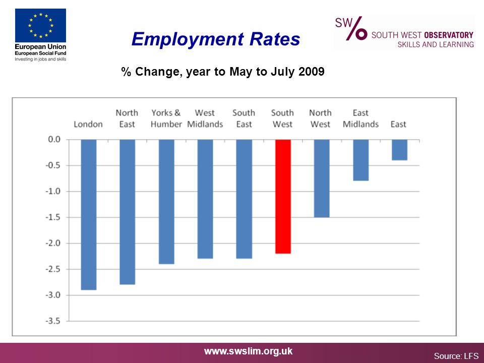 www.swslim.org.uk Employment Rates Source: LFS % Change, year to May to July 2009