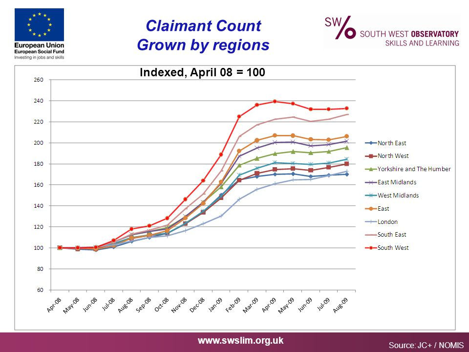 www.swslim.org.uk Claimant Count Grown by regions Source: JC+ / NOMIS Indexed, April 08 = 100