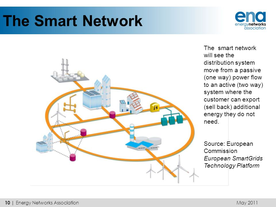 The Smart Network The smart network will see the distribution system move from a passive (one way) power flow to an active (two way) system where the
