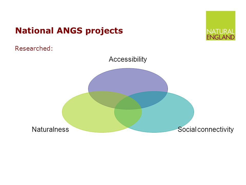 National ANGS projects Researched: Accessibility Social connectivity Naturalness