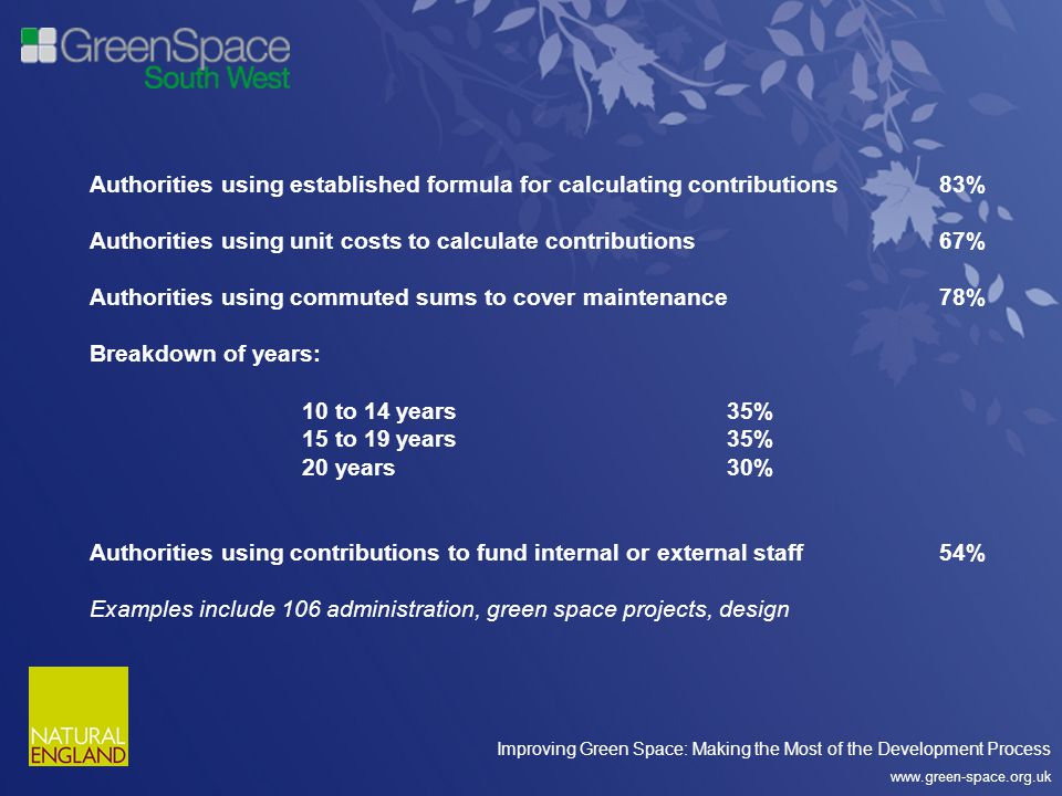 Improving Green Space: Making the Most of the Development Process www.green-space.org.uk Authorities using established formula for calculating contributions83% Authorities using unit costs to calculate contributions67% Authorities using commuted sums to cover maintenance78% Breakdown of years: 10 to 14 years35% 15 to 19 years35% 20 years30% Authorities using contributions to fund internal or external staff 54% Examples include 106 administration, green space projects, design