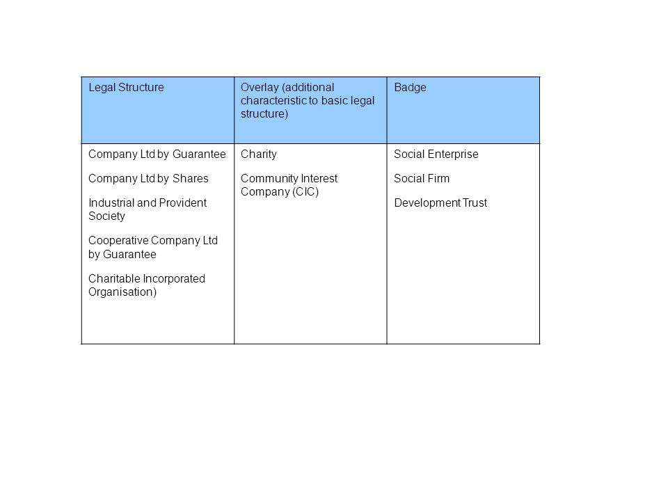 Legal StructureOverlay (additional characteristic to basic legal structure) Badge Company Ltd by Guarantee Company Ltd by Shares Industrial and Provident Society Cooperative Company Ltd by Guarantee Charitable Incorporated Organisation) Charity Community Interest Company (CIC) Social Enterprise Social Firm Development Trust
