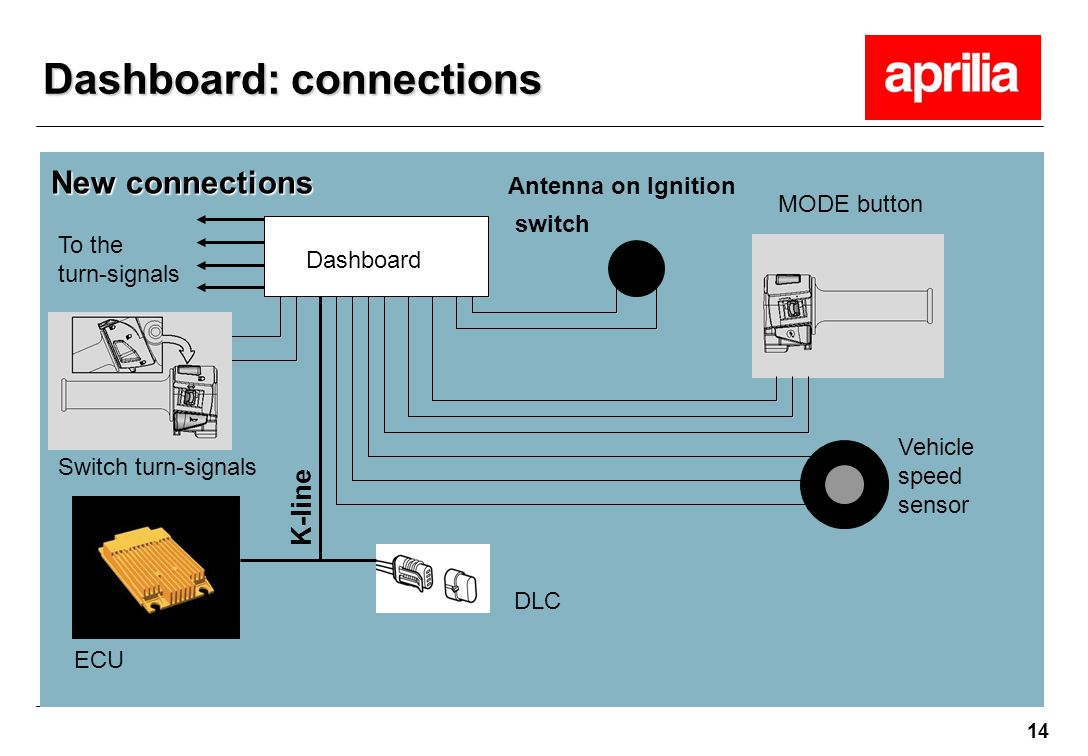 14 New connections Dashboard: connections To the turn-signals Vehicle speed sensor Dashboard DLC ECU Antenna on Ignition switch MODE button Switch tur