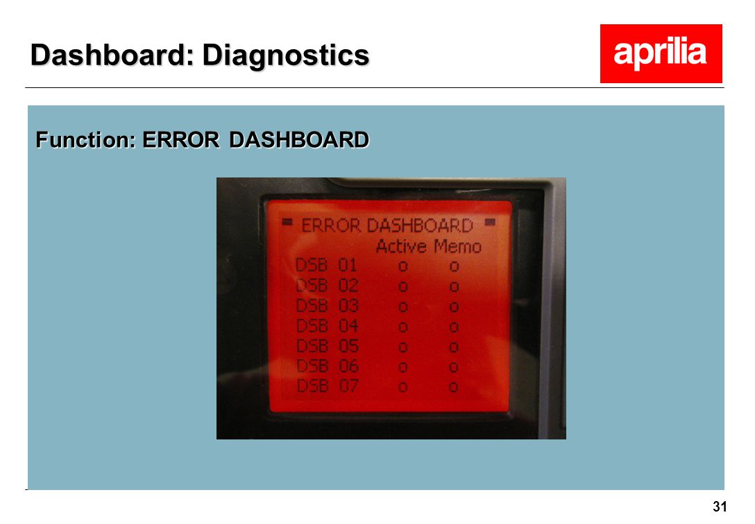 31 Function: ERROR DASHBOARD Dashboard: Diagnostics