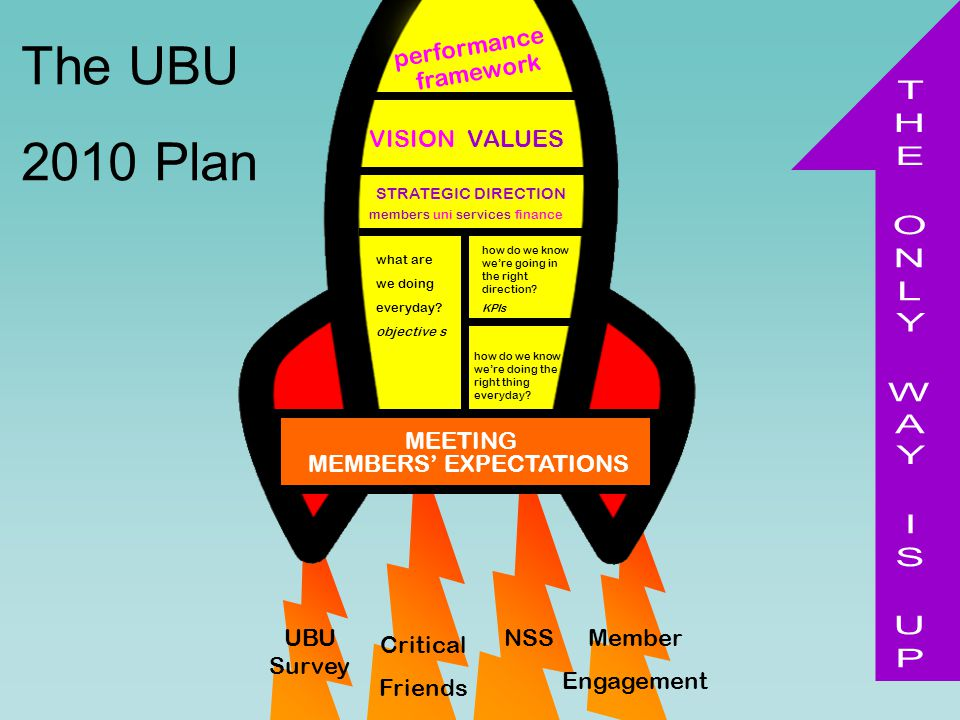 performance framework VISIONVALUES STRATEGIC DIRECTION members uni services finance UBU Survey Member Engagement NSS Critical Friends The UBU 2010 Plan what are we doing everyday.