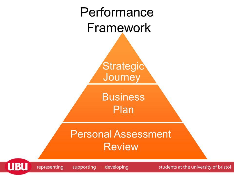 Performance Framework Strategic Business Plan Personal Assessment Review Journey