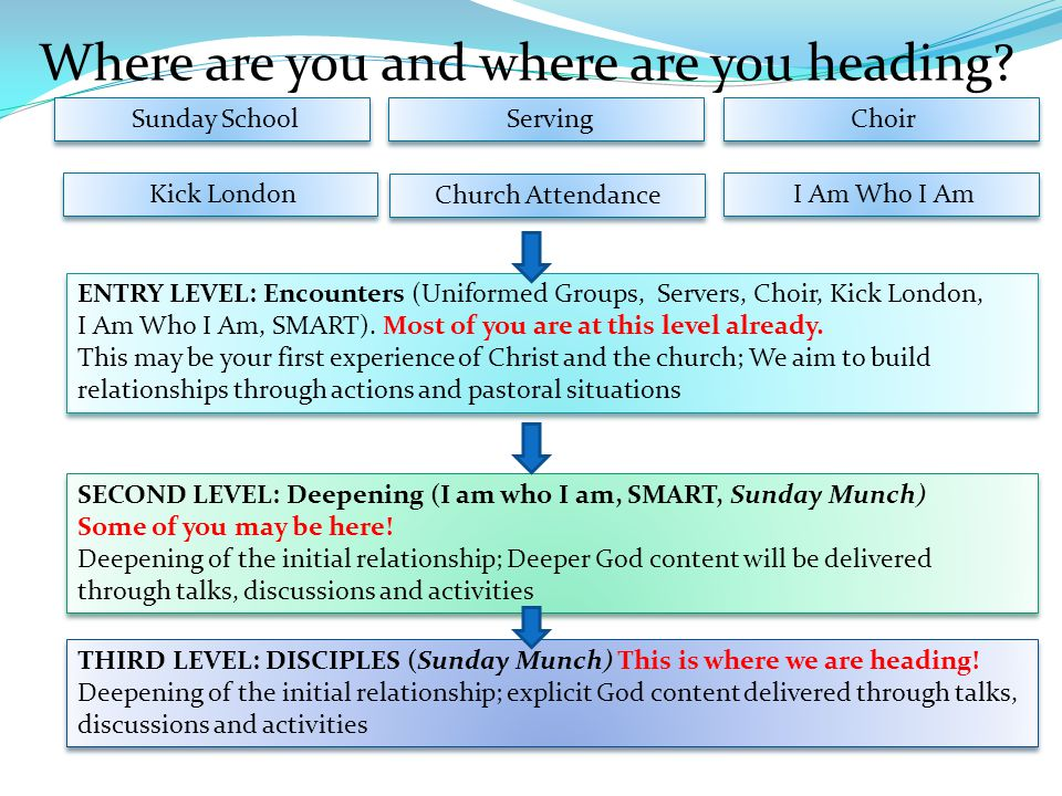 Where are you and where are you heading? Sunday School ENTRY LEVEL: Encounters (Uniformed Groups, Servers, Choir, Kick London, I Am Who I Am, SMART).