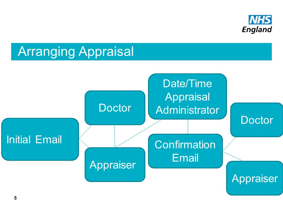 Arranging Appraisal 5 Initial Email Doctor Appraiser Date/Time Appraisal Administrator Confirmation Email Doctor Appraiser