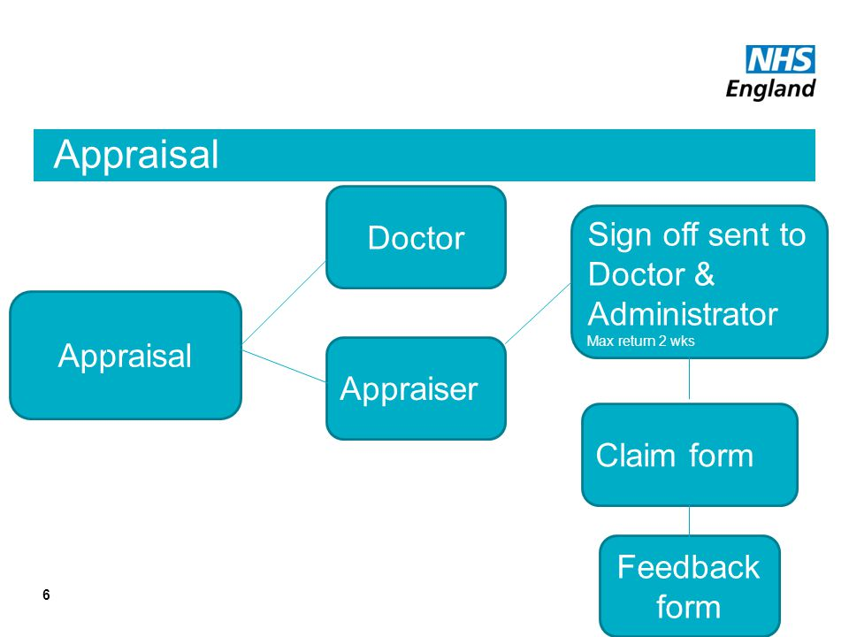 Appraisal 6 Doctor Appraiser Sign off sent to Doctor & Administrator Max return 2 wks Claim form Feedback form