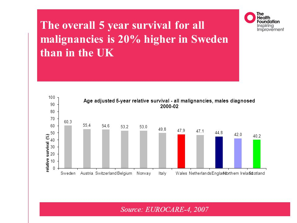 The overall 5 year survival for all malignancies is 20% higher in Sweden than in the UK Source: EUROCARE-4, 2007