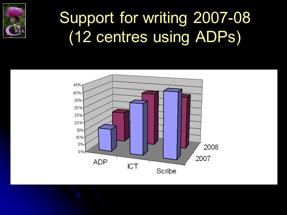 Support for writing 2007-08 (12 centres using ADPs)