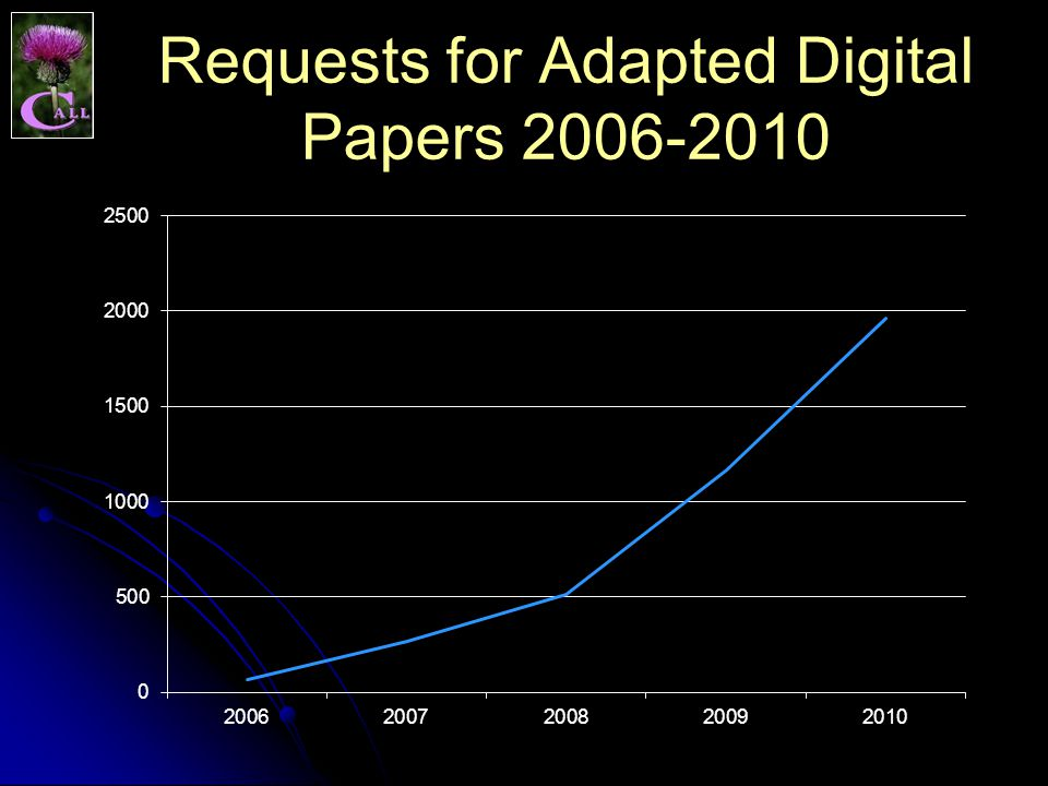 Requests for Adapted Digital Papers 2006-2010