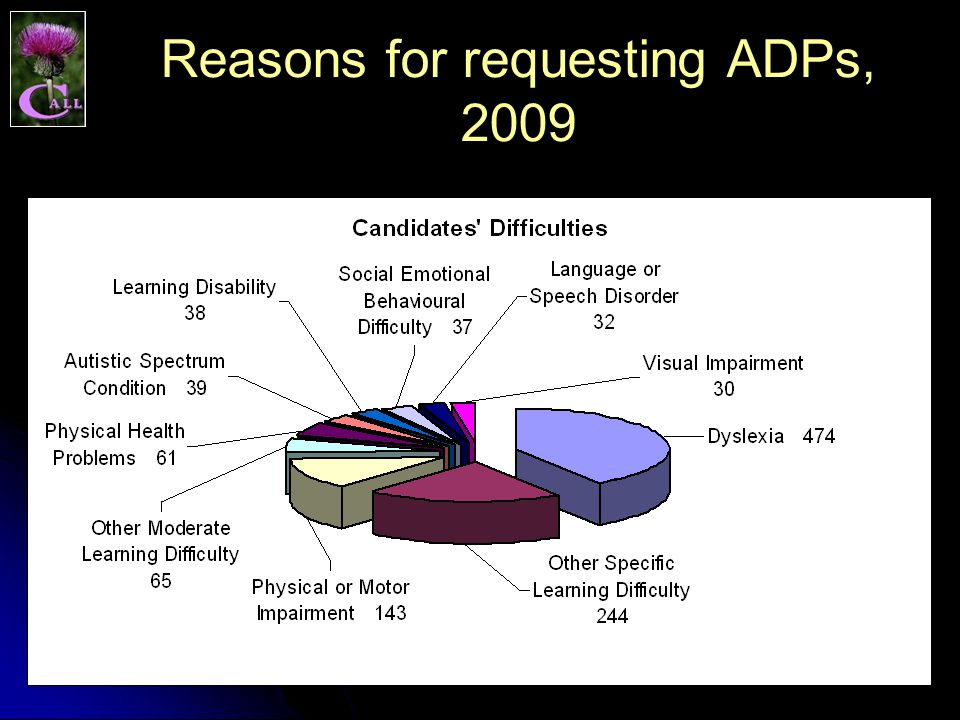 Reasons for requesting ADPs, 2009