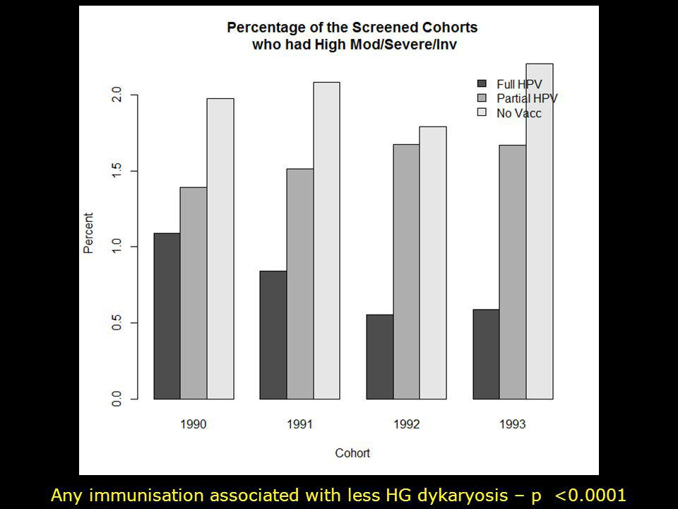 Any immunisation associated with less HG dykaryosis – p <0.0001