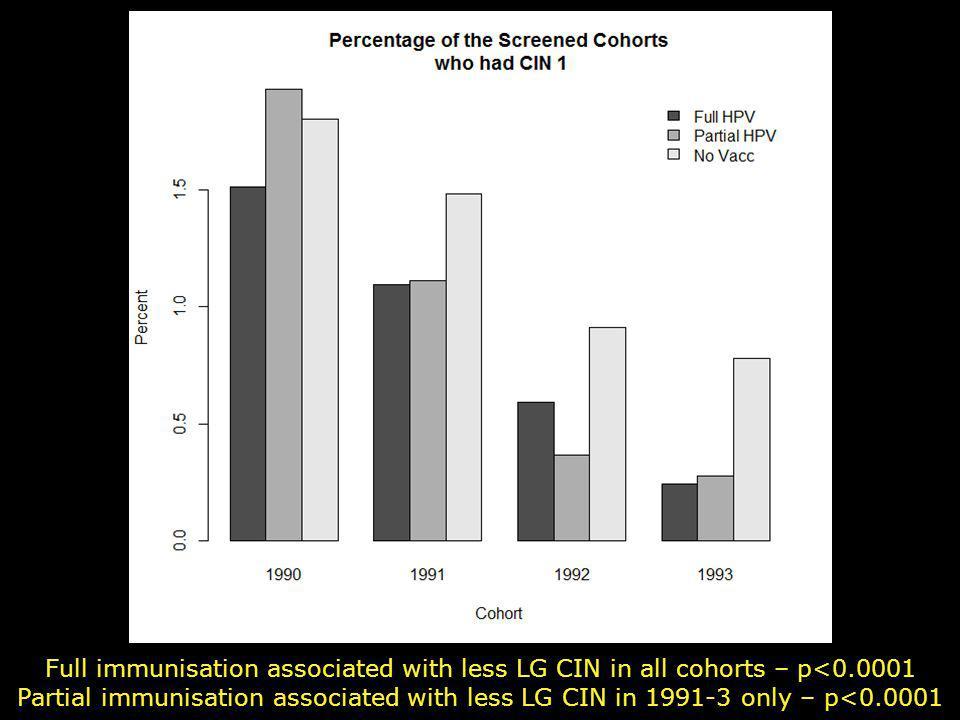 Full immunisation associated with less LG CIN in all cohorts – p<0.0001 Partial immunisation associated with less LG CIN in 1991-3 only – p<0.0001