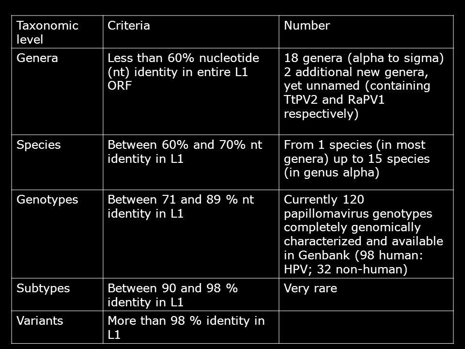 Taxonomic level CriteriaNumber Genera Less than 60% nucleotide (nt) identity in entire L1 ORF 18 genera (alpha to sigma) 2 additional new genera, yet unnamed (containing TtPV2 and RaPV1 respectively) SpeciesBetween 60% and 70% nt identity in L1 From 1 species (in most genera) up to 15 species (in genus alpha) GenotypesBetween 71 and 89 % nt identity in L1 Currently 120 papillomavirus genotypes completely genomically characterized and available in Genbank (98 human: HPV; 32 non-human) SubtypesBetween 90 and 98 % identity in L1 Very rare VariantsMore than 98 % identity in L1