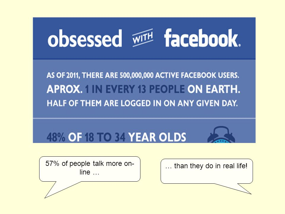 57% of people talk more on- line … … than they do in real life!