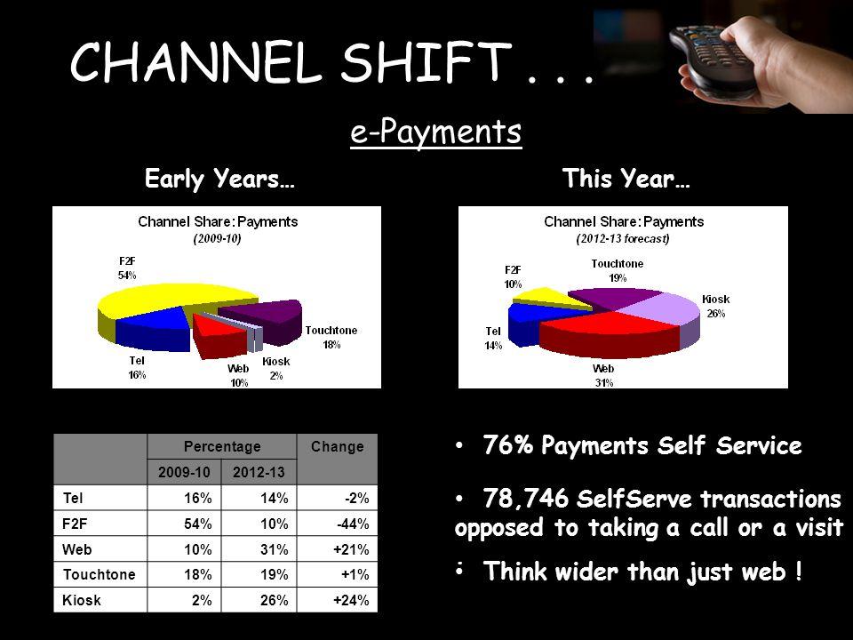 CHANNEL SHIFT...