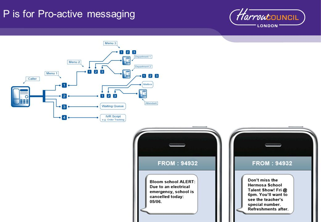 P is for Pro-active messaging