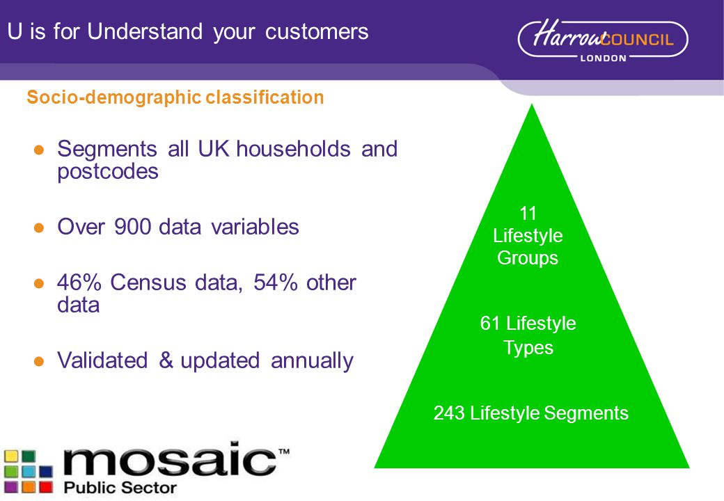 ●Segments all UK households and postcodes ●Over 900 data variables ●46% Census data, 54% other data ●Validated & updated annually Socio-demographic classification 61 Lifestyle Types 11 Lifestyle Groups 243 Lifestyle Segments U is for Understand your customers