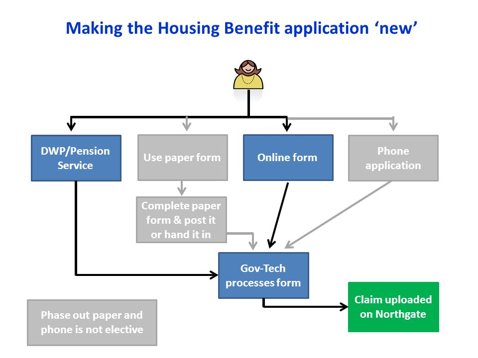 Making the Housing Benefit application 'new' DWP/Pension Service Phone application Complete paper form & post it or hand it in Online formUse paper form Gov-Tech processes form Claim uploaded on Northgate Phase out paper and phone is not elective
