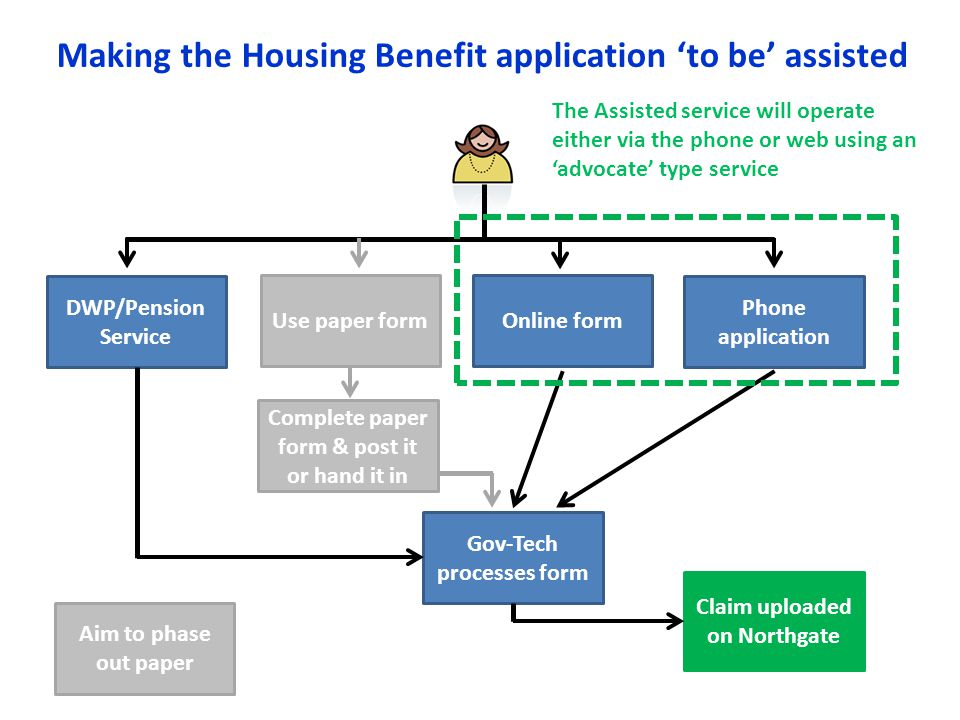 Making the Housing Benefit application 'to be' assisted DWP/Pension Service Phone application Complete paper form & post it or hand it in Online formU