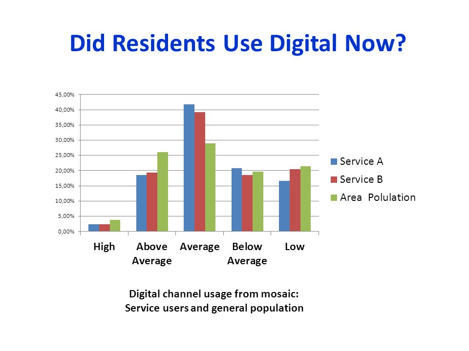 Digital channel usage from mosaic: Service users and general population Did Residents Use Digital Now?