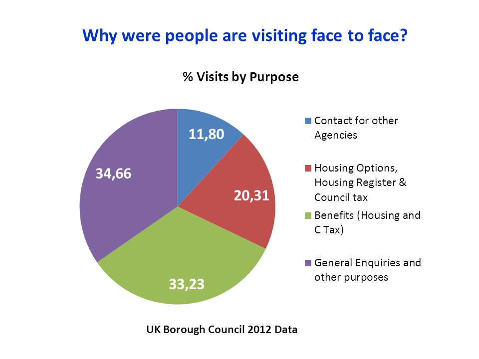 Why were people are visiting face to face? UK Borough Council 2012 Data