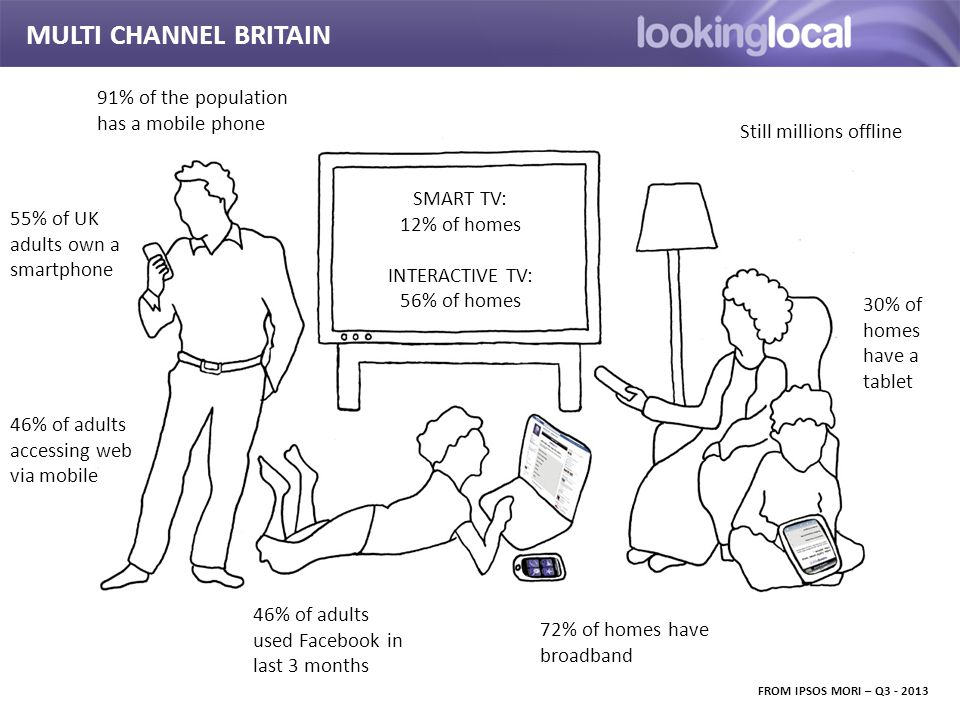It is… MULTI CHANNEL BRITAIN FROM IPSOS MORI – Q3 - 2013 SMART TV: 12% of homes INTERACTIVE TV: 56% of homes 55% of UK adults own a smartphone 72% of homes have broadband 46% of adults accessing web via mobile 30% of homes have a tablet 46% of adults used Facebook in last 3 months Still millions offline 91% of the population has a mobile phone