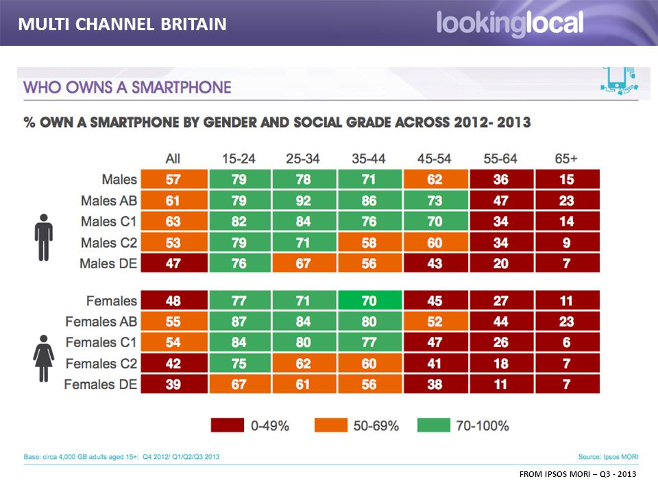 It is… MULTI CHANNEL BRITAIN FROM IPSOS MORI – Q3 - 2013