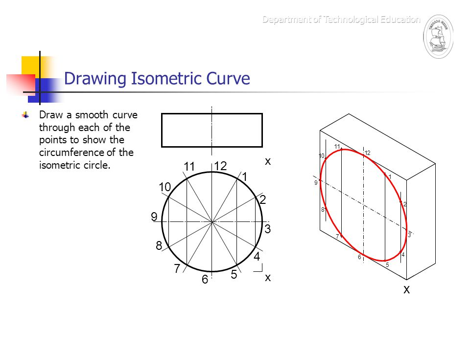 Drawing Isometric Curve Draw a smooth curve through each of the points to show the circumference of the isometric circle. x x x 1 12 11 10 9 8 7 6 5 4