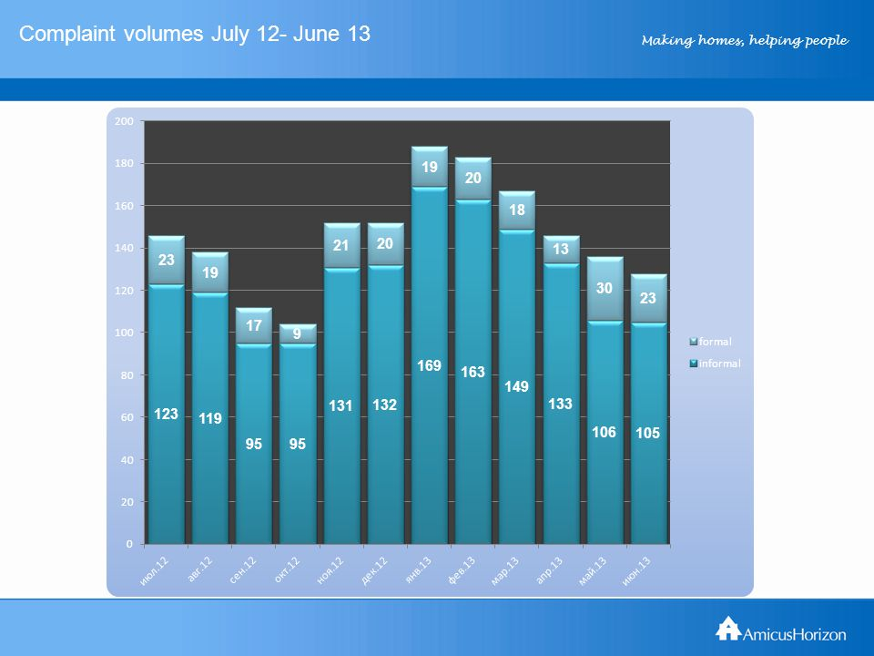 Making homes, helping people Complaint volumes July 12- June 13
