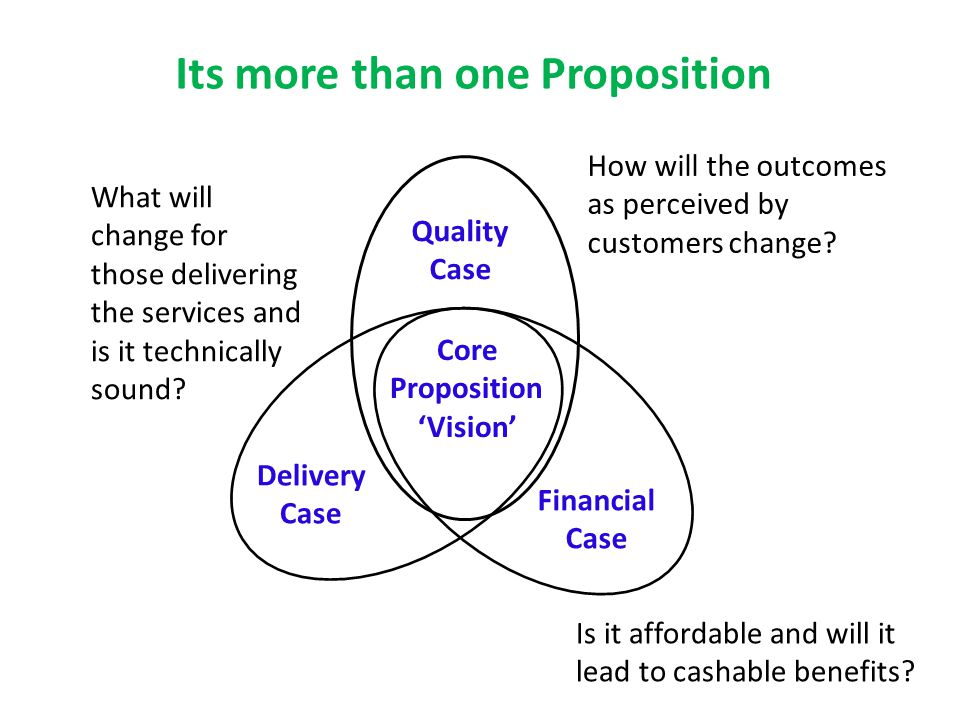 Its more than one Proposition Core Proposition 'Vision' Financial Case Delivery Case Quality Case How will the outcomes as perceived by customers change.