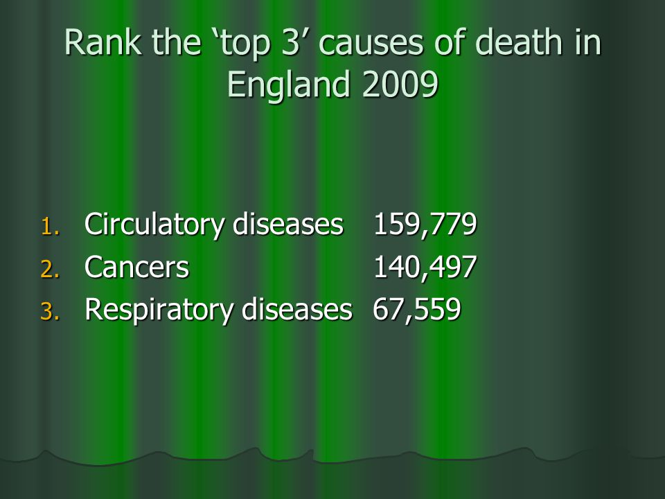 Rank the 'top 3' causes of death in England 2009 1.